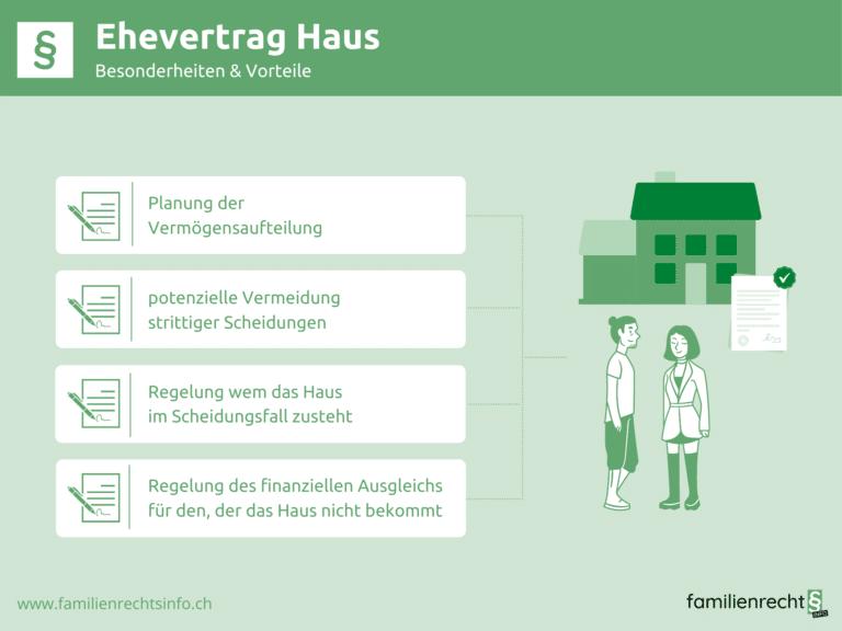 Infografik zu Besonderheiten bei Ehevertrag Haus