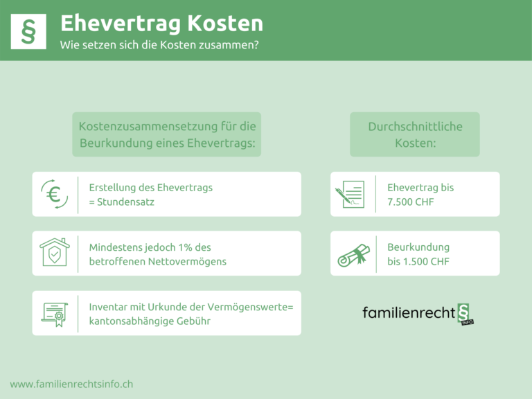 Infografik zu Zusammensetzung der Kosten des Ehevertrages