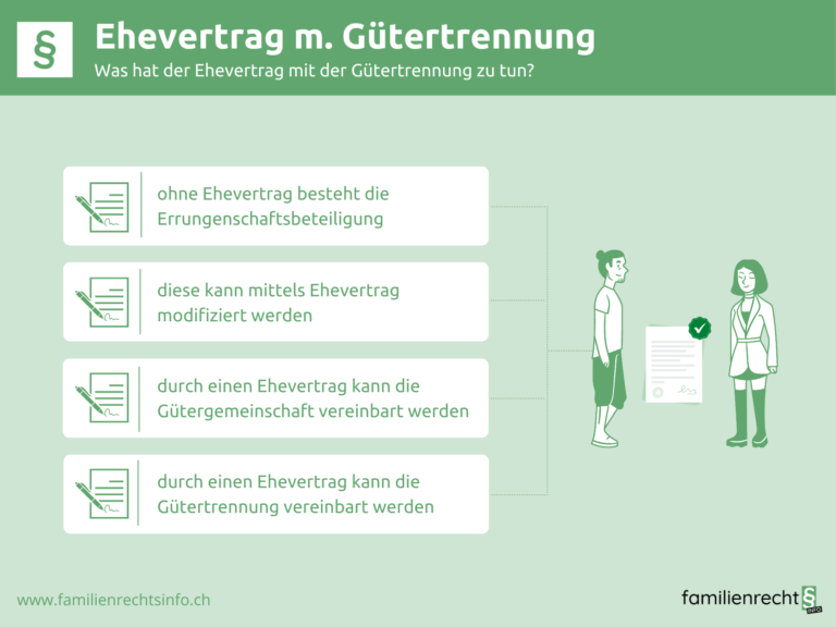 Infografik zu Ehevertrag mit Gütertrennung