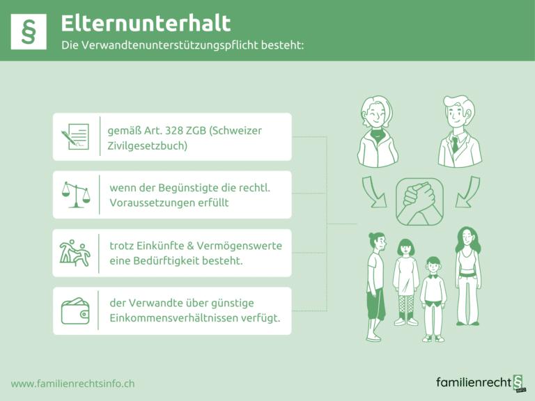 Infografik zu Rechtslage Elternunterhalt