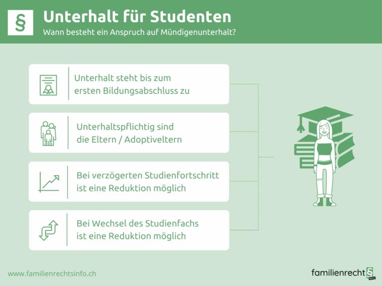 Infografik zu Unterhalt für Studenten