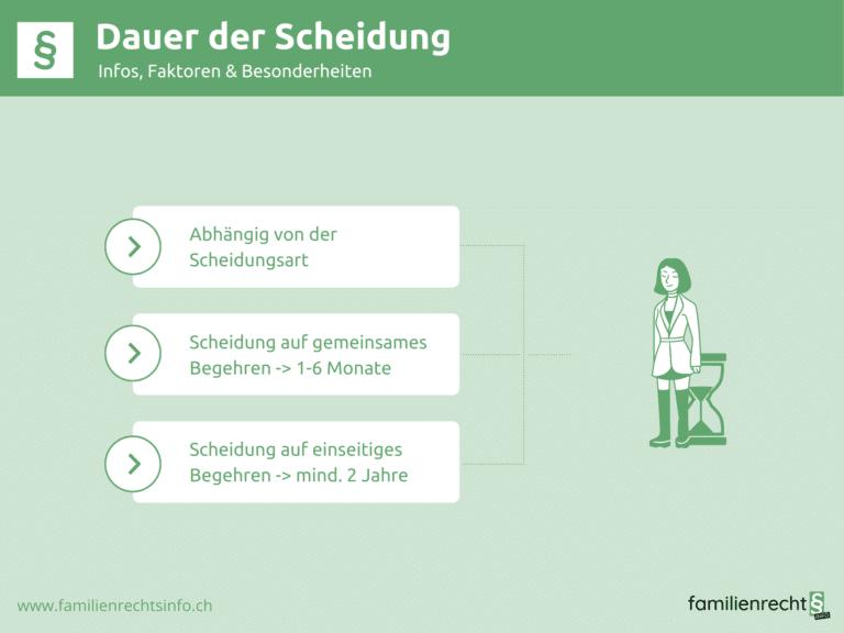 Infografik zu Infos Dauer der Scheidung
