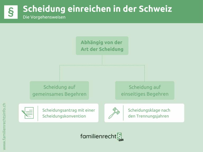 Infografik zu Scheidung einreichen in der Schweiz