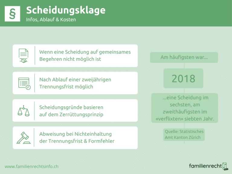 Infografik zu Infos Ablauf Kosten Scheidungsklage