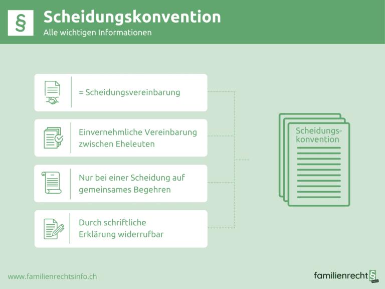 Infografik zu Informationen des Scheidungskonventions