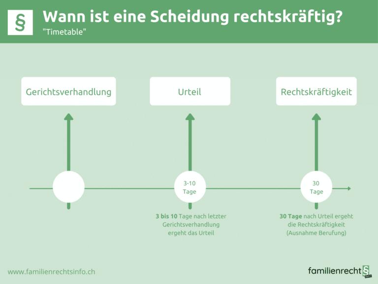 Infografik zu Scheidungsurteil Timetable