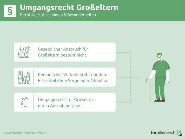 Infografik zu Rechtslage vom Umgangsrecht der Grosseltern